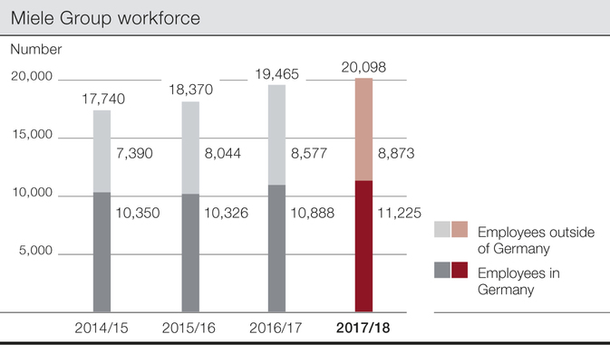 Miele Group workforce